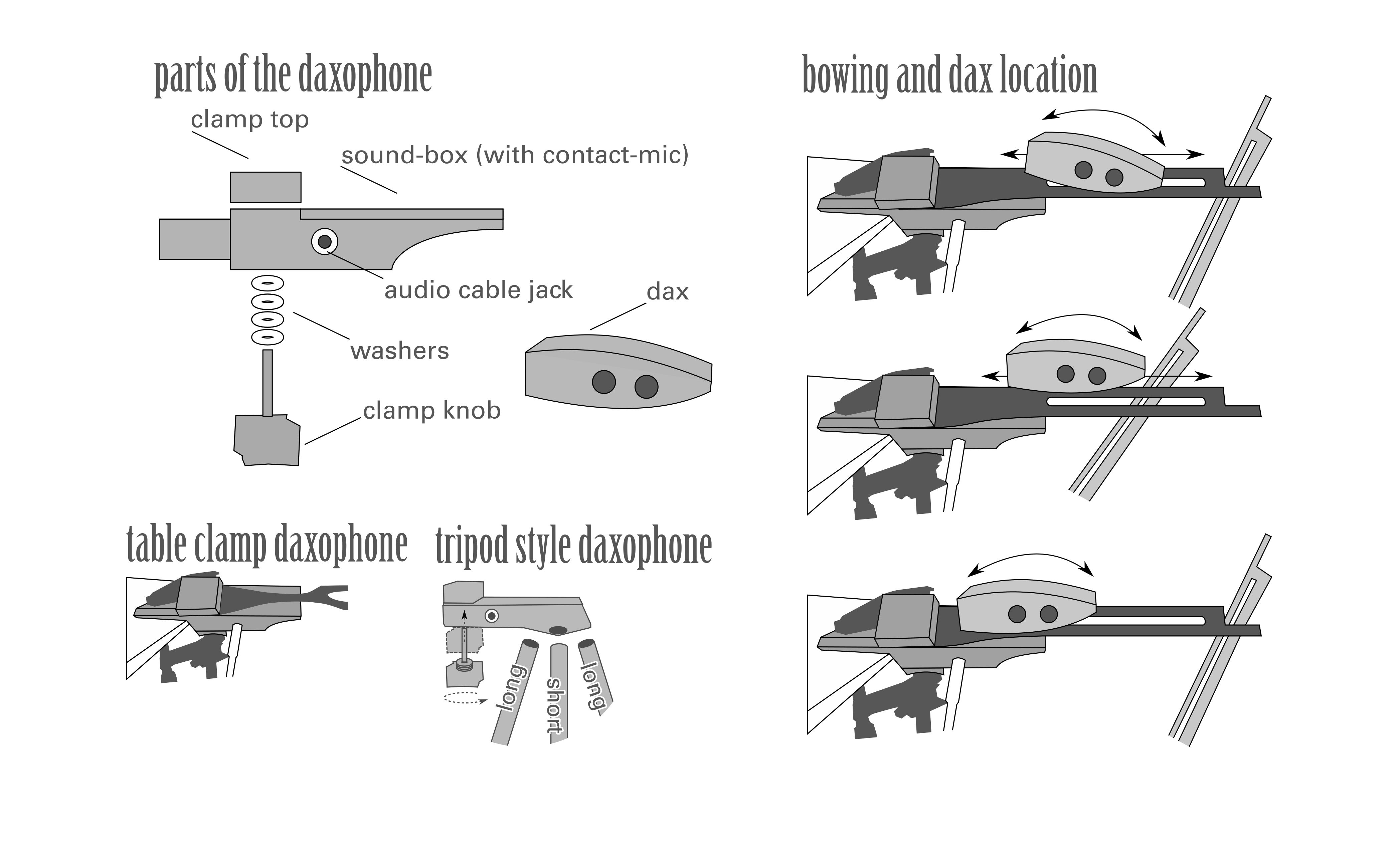 Diagrams of daxophone assembly and performance technique.